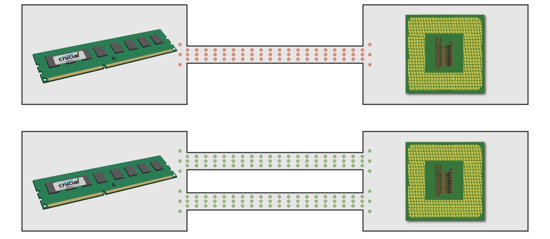 Un diagramma che mostra come un modulo di memoria comunica con la CPU utilizzando sia canali singoli che canali doppi.